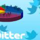 Twitter Poll: i sondaggi arrivano su Twitter